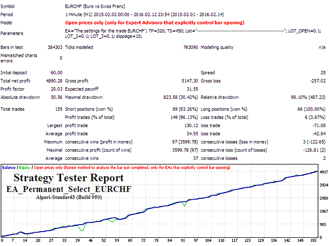 EA Permanent Select EURCHF