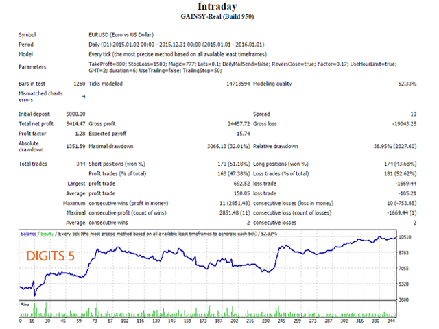 traiding expert forex intraday
