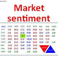 Market sentiment