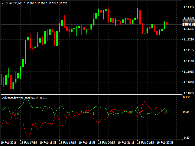 Buy the 'Advanced Power Trend' Technical Indicator for MetaTrader 4 in MetaTrader Market