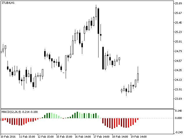 MACD Customizable with Color Histogram