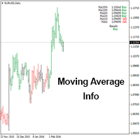 Moving Average Info