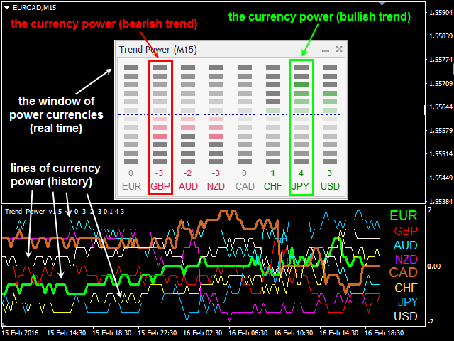Buy the 'Trend Power' Technical Indicator for MetaTrader 4 in MetaTrader Market
