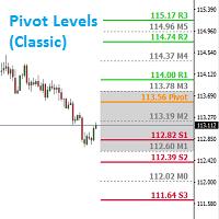 VJ Pivot Levels