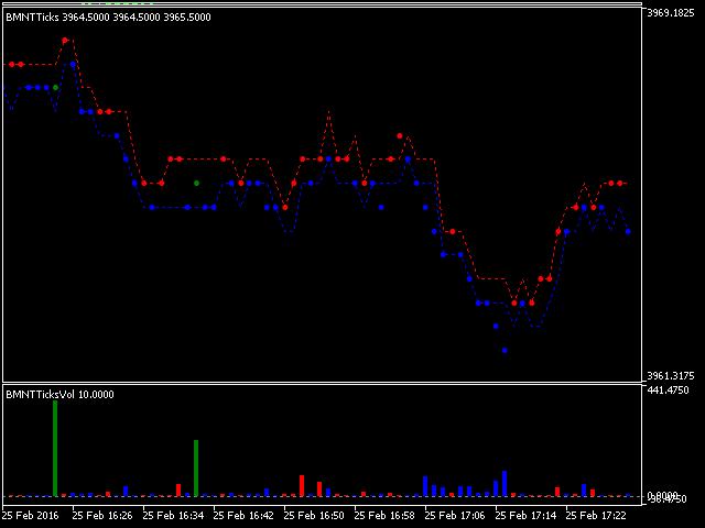 BMNT Tick Chart Volume