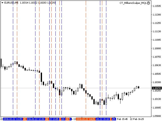 Forex trading utilities