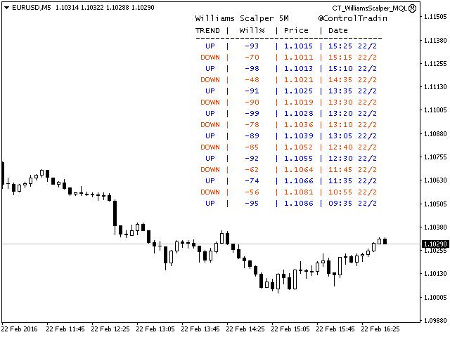Control Trading Williams Scalper 5M