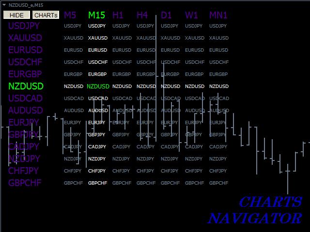 Charts NAVIGATOR
