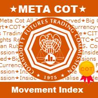 MetaCOT 2 Movement Index MT5