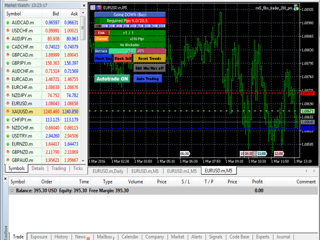 Download the 'Fibo Trader FREE MT4' Trading Robot (Expert Advisor) for MetaTrader 4 in ...