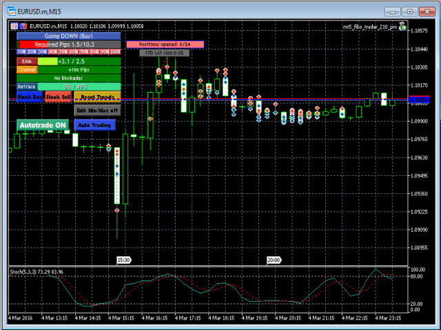 Robot stop trailing automated forex mt4