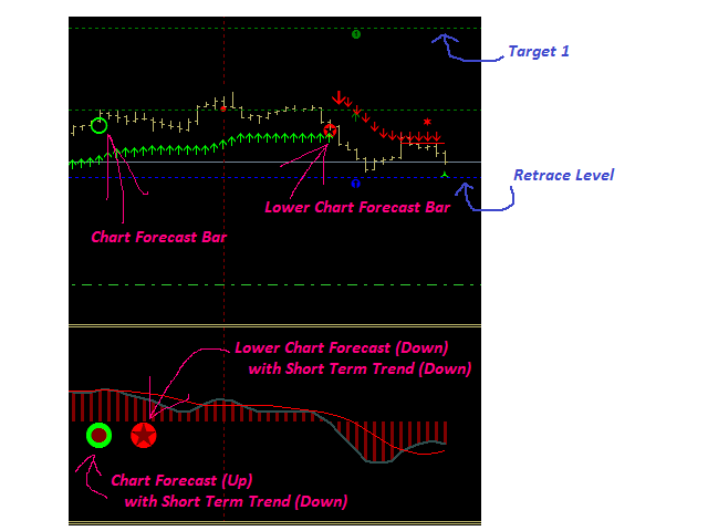 Forex Forecast System