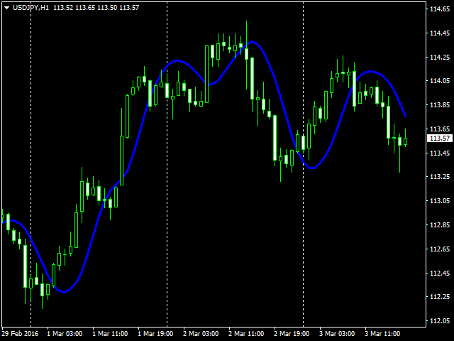 Hull moving average trading strategy