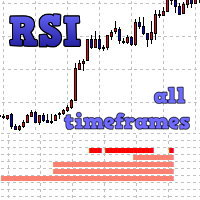 RSI All TF