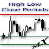 HighLowClosePeriods MT4