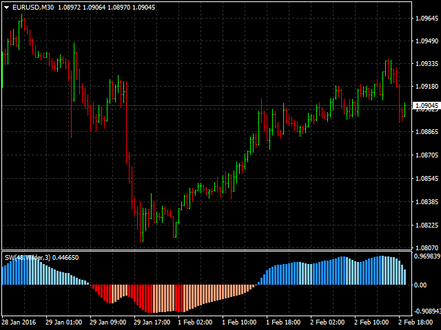 Advanced Price Range Movements MT5
