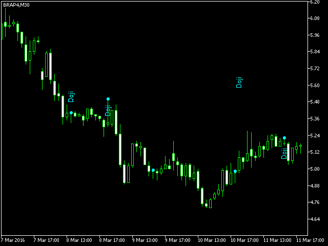 Doji Patterns Analyser