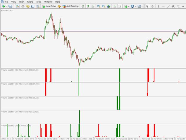Volume Volatility