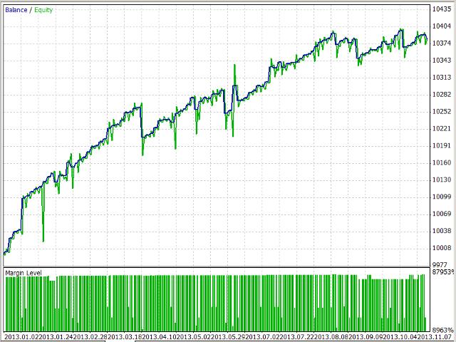 Correlation 2 moving average lite
