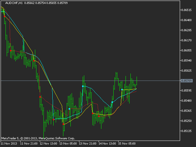 Session Moving Average