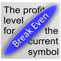 Break Even Profit Price Level