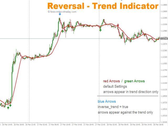 Reversal Trend