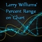 Larry Williams Percent Range on Chart MT5
