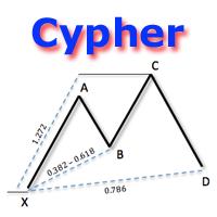 Harmonic Cypher