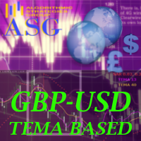 GBPUSD Triple Exponential Moving Average