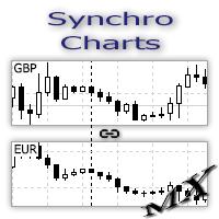SynchroCharts