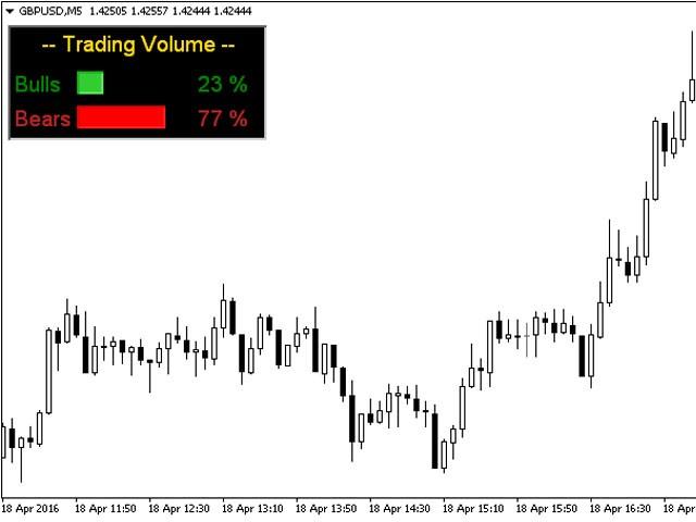 Trading indicators volume