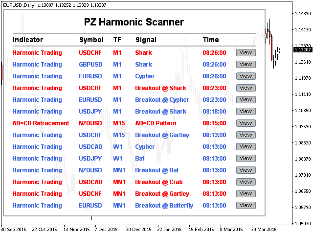 PZ Harmonic Scanner