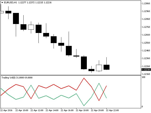 Trading Vol Index