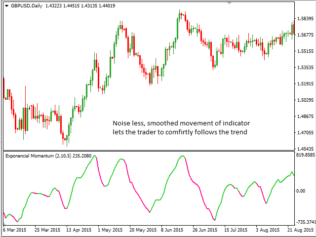 Binary options momentum indicator