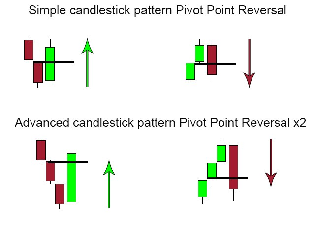 Download the 'Pivot Point Reversal x2' Technical Indicator for