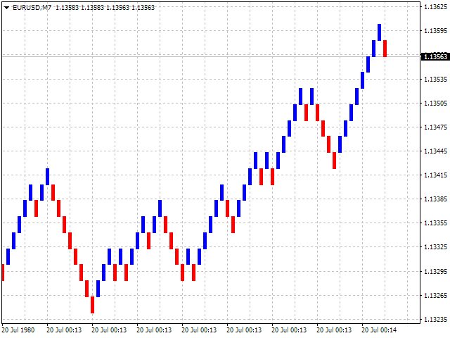 Download the renko chart mt4 trading utility for metatrader 4 in