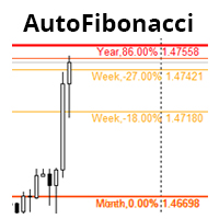 Automatic Fibonacci retracement