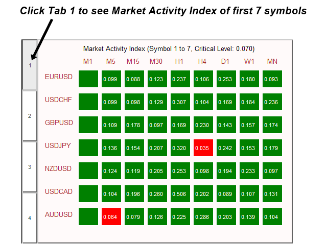 Market Activity Index Panel MT5