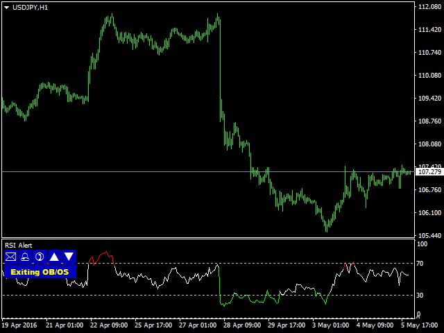 Forex mobile indicators
