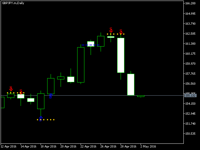 The Indicator of A Professional Trader  MT5