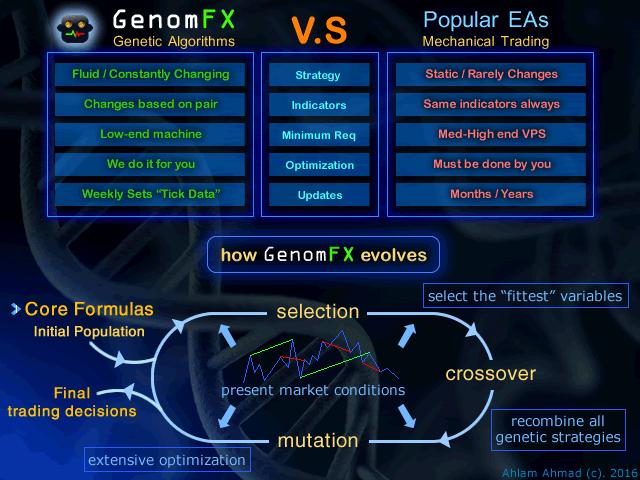 GenomFX