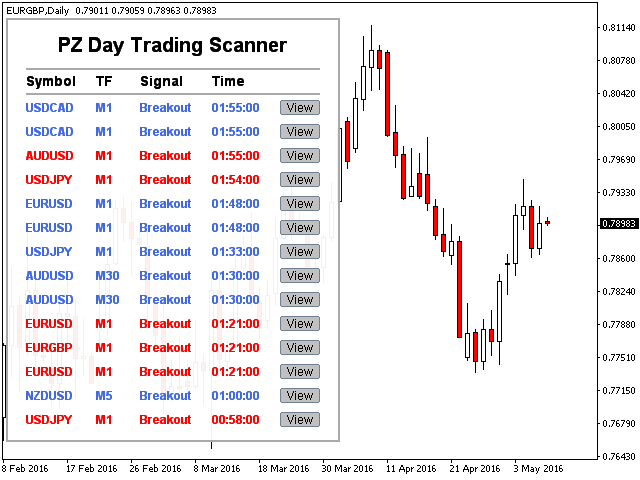 PZ Day Trading Scanner