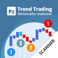 PZ Trend Trading Scanner
