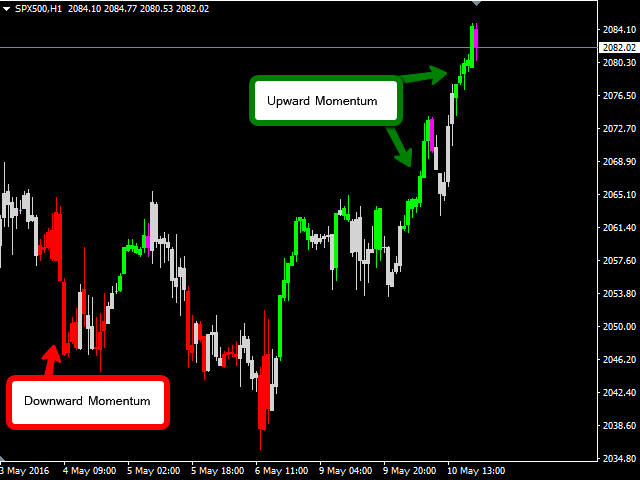 Buy the 'ZTrend' Technical Indicator for MetaTrader 4 in