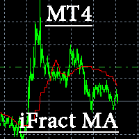 Fractals Moving Averages