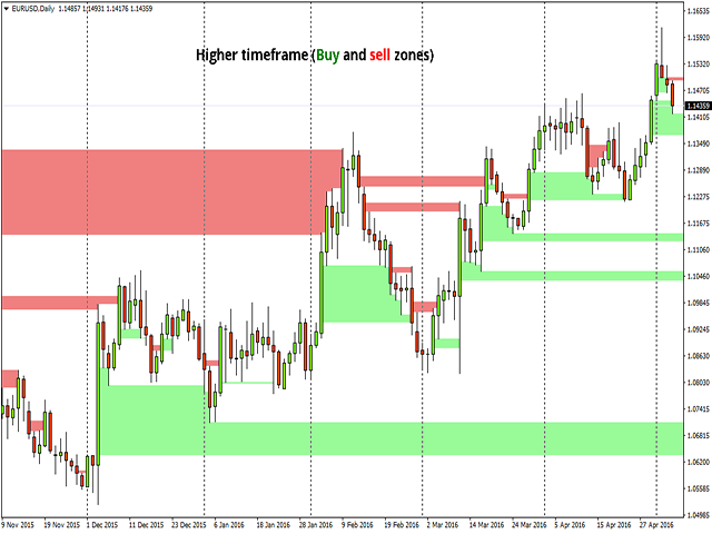 Gaps in forex charts