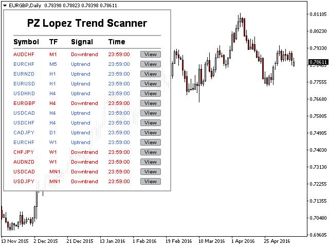 PZ Lopez Trend Scanner