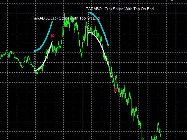 WY Parabolic Searcher E MT4