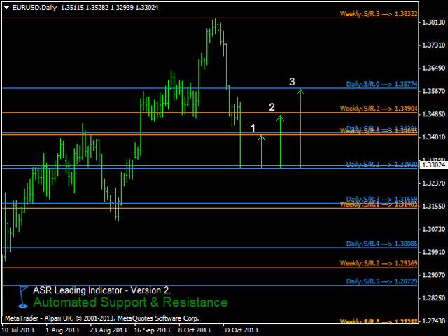 Day trading forex with s r zones pdf