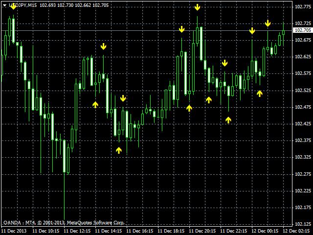 Quantum Dynamic Price Pivots Indicator